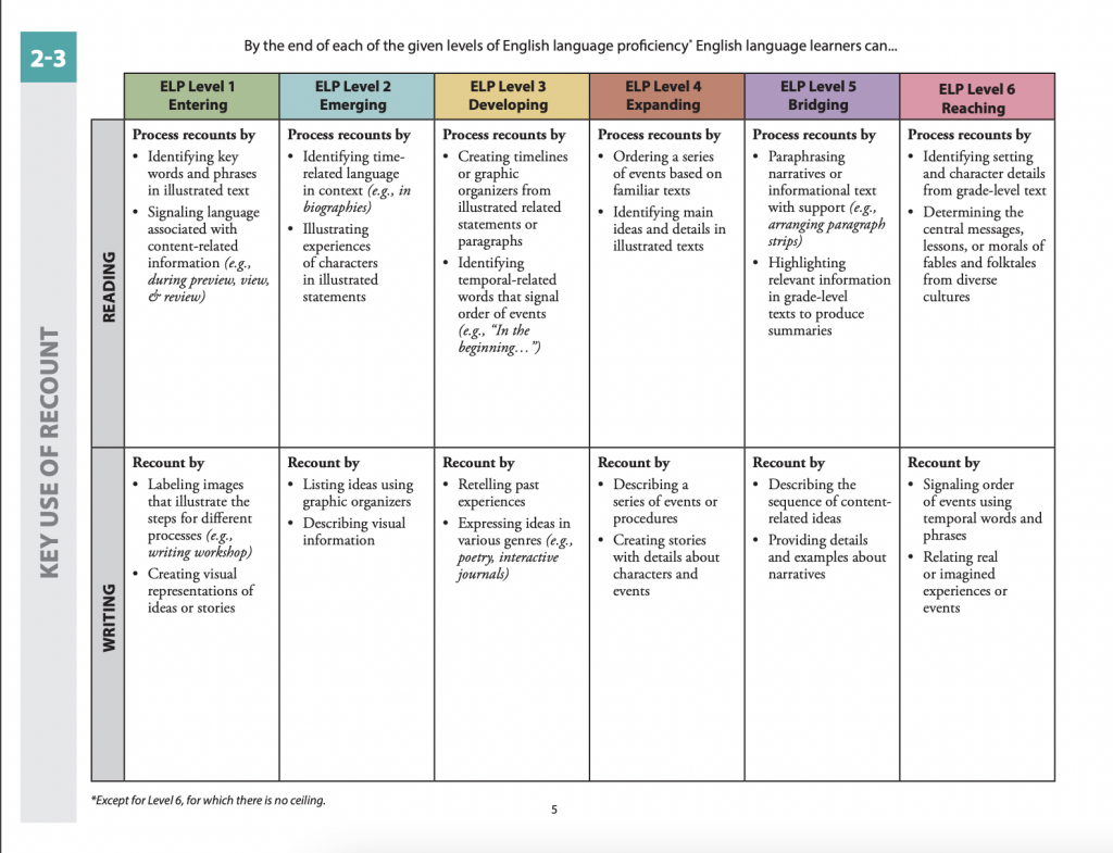WIDA Can Do Descriptor chart for grades 2-3. Showing what each student can do at each level for reading/writing.